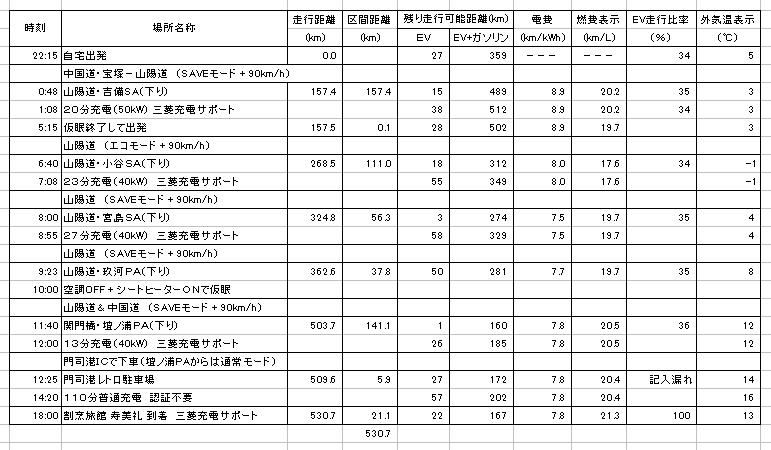 https://www.hyogo-mitsubishi.com/shop/takarazuka/files/1-31-PHEV%E7%A7%BB%E5%8B%95%E5%AE%9F%E7%B8%BE%28%E5%BE%80%E8%B7%AF%29.png