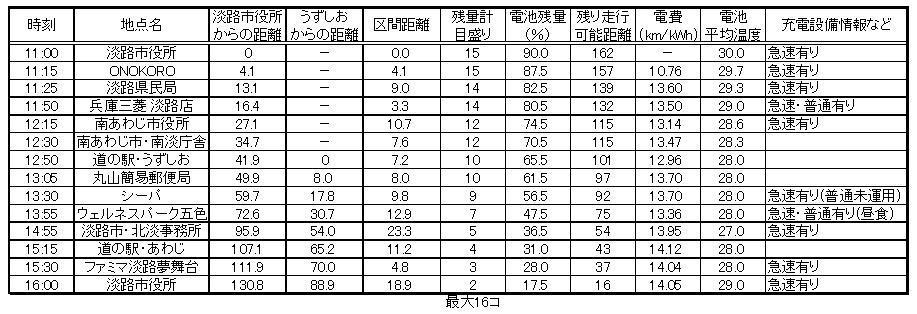 https://www.hyogo-mitsubishi.com/shop/takarazuka/files/19-%E6%B7%A1%E8%B7%AF%E5%B3%B6%E4%B8%80%E5%91%A8%E3%83%87%E3%83%BC%E3%82%BF_151029.jpg