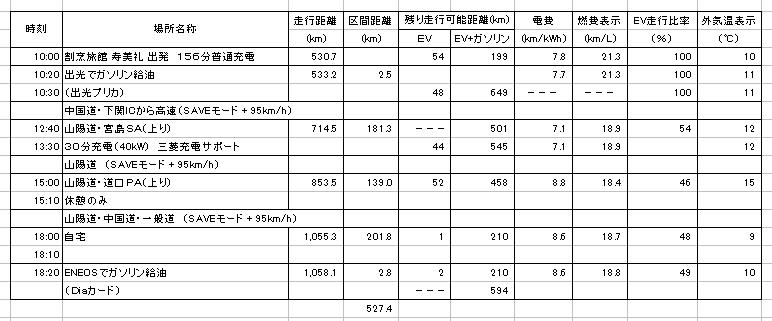 https://www.hyogo-mitsubishi.com/shop/takarazuka/files/2-10-PHEV%E7%A7%BB%E5%8B%95%E5%AE%9F%E7%B8%BE%28%E5%BE%A9%E8%B7%AF%29.png
