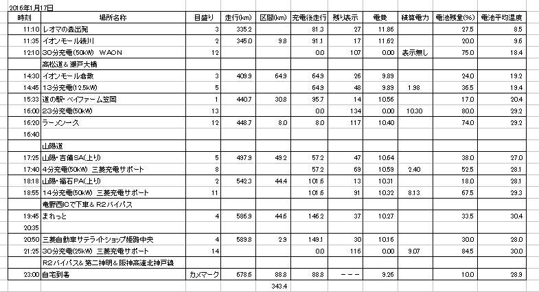 https://www.hyogo-mitsubishi.com/shop/takarazuka/files/2-14%29160117_%E7%A7%BB%E5%8B%95%E8%A8%98%E9%8C%B2.png